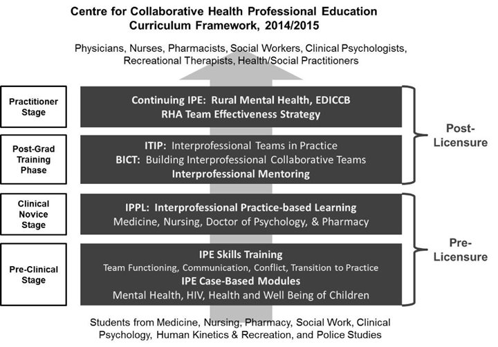 Collaborative Teaching Framework ~ Faculty of medicine cchpe